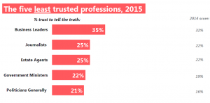 least trusted